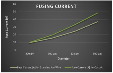 Fusing current graph